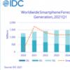 预计2021年5G手机出货量将增长近130%